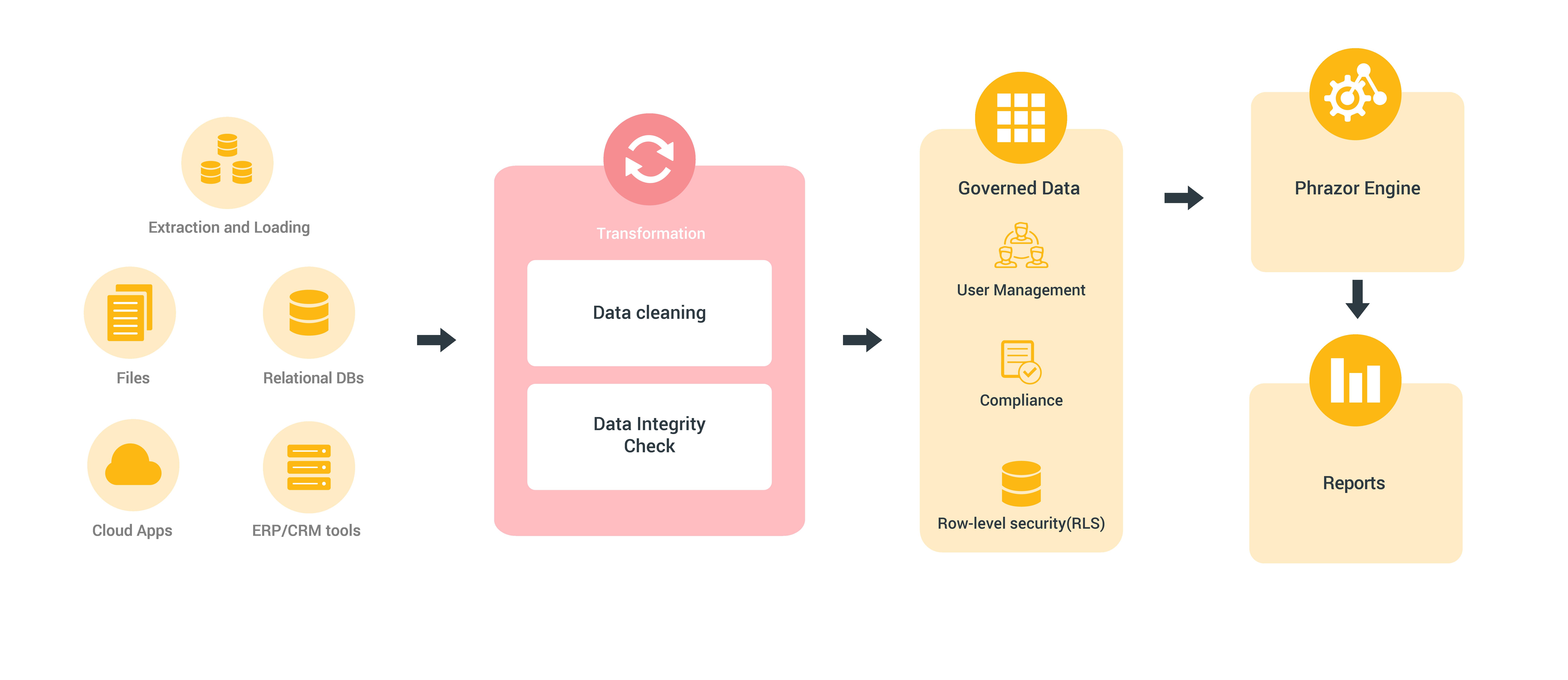 data-integration-workflow