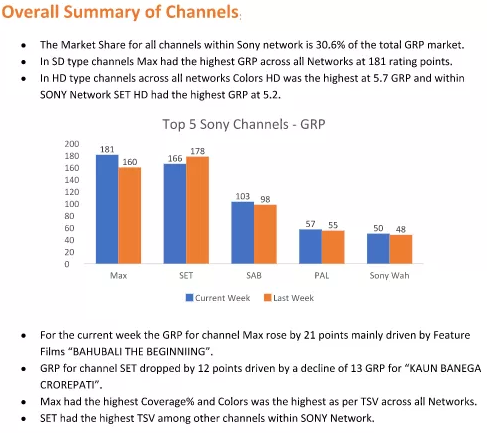 Channel Performance Report