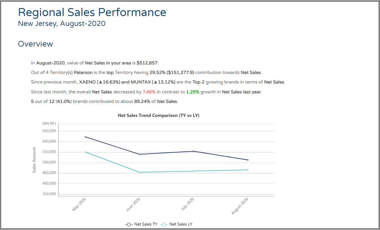 Sales Performance Report